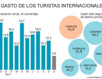 Los turistas extranjeros gastan un 7% en octubre