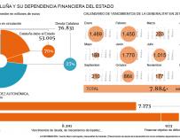 Deuda Cataluña