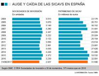 Evolución de las Sicav en España