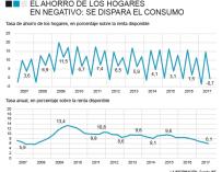 El ahorro de los hogares en negativo en el tercer trimestre con el consumo disparado