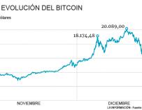 Evolución del Bitcoin
