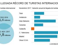 Récord de turistas hasta noviembre pese a Cataluña