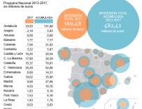Gráfico sobre la inversión en banda ancha.