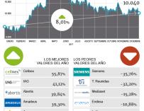 El Ibex 35 cierra un año decepcionante pese a subir un 8%