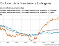 Financiación hogares