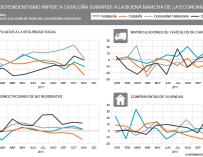 Cataluña ya nota el independentismo