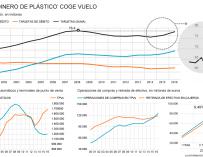 Evolución del negocio de las tarjetas, TPV y cajeros en España.