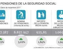 Principales datos de las pensiones en noviembre