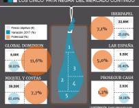Los 'pata negra' del Mercado Continuo: cinco valores para tener sí o sí en cartera