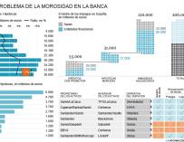 Gráfico sobre los impagos de la banca.