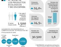 El boom del consumo de productos ecológicos.