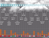 Gráfico empresas más contaminantes.