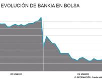 Evolución de Bankia en bolsa