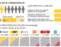 Uno de cada tres independentistas se hizo tras la sentencia del Estatut de 2010