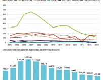 Gráfico del gasto publicitario de las operadoras de telecomunicaciones.