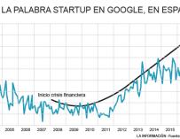 Start up en Google