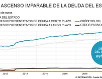La deuda del Estado marca nuevo récord en 2017