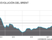 Evolución del precio del Brent