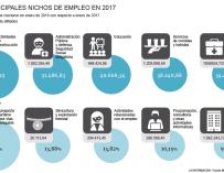 Creación de empleo por sectores 2017