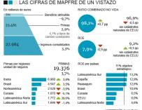 Gráfico con los resultados de Mapfre en 2017