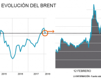 Evolución precio petróleo