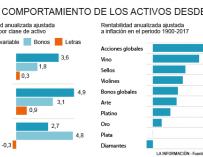 Rentabilidad por activos desde 1900