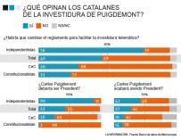 ¿Qué opinan los catalanes de la investidura de Puigdemont?
