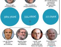 Los sueldos de los que mandan en la economía europea