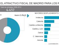 El imán fiscal de la Comunidad de Madrid
