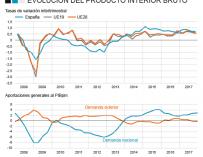 El PIB del cuarto trimestre