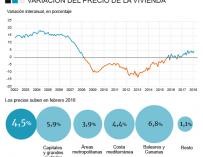 Evolución del precio de la vivienda, según Tinsa.