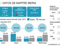 Cifras de Mapfre Iberia