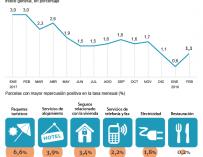 El IPC confirma el dato adelantado en febrero y sube un 1,1%.