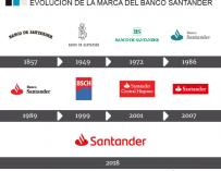 Evolución logo de Banco Santander