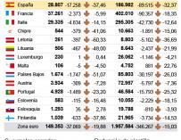 El 46% de las sucursales clausuradas en Europa tenía residencia en España