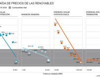 Gráfico descenso precios de renovables.