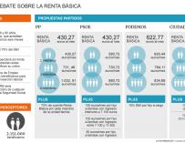 Gráfico Renta Básica