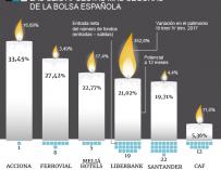 Gráfico apuestas viacrucis Bolsa