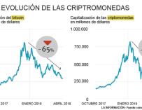 Evolución de las criptomonedas y el bitcoin
