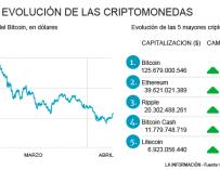 Evolución del bitcoin y las criptomonedas
