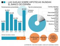 Evolución de las reclamaciones en el Banco de España hasta noviembre de 2017