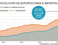 Las exportaciones marcan récord histórico en 2017