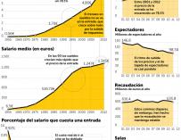 Análisis del sector del cine en España