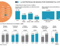 Gráfico con los objetivos estratégicos de Bankia hasta 2020