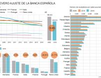 Gráfico sobre la evolución de las plantillas y sucursales en banca.