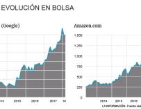 Evolución de Amazon y Google en bolsa