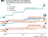 Los precios de las 'telecos'.