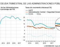 Las administraciones públicas mantienen su nivel de deuda.