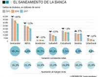Balance de los bancos