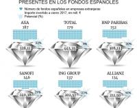 Compañías europeas más presentes en fondos españoles